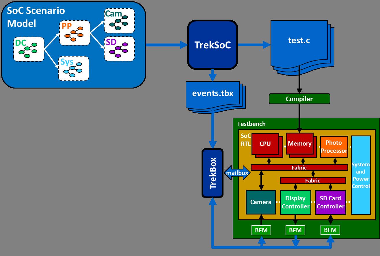 TrekSoC Flow