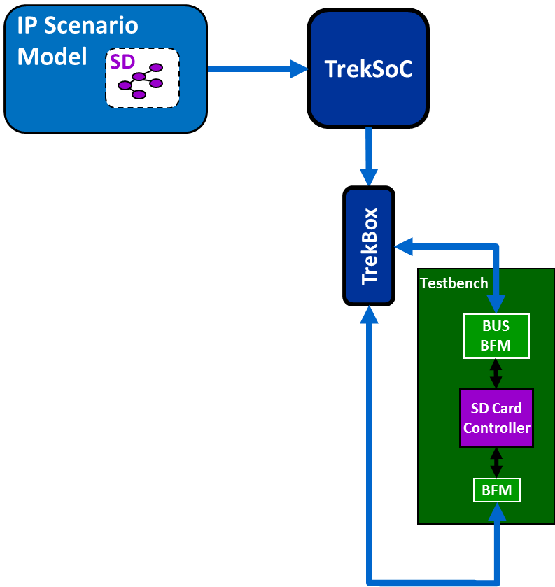 TrekSoC IP Flow