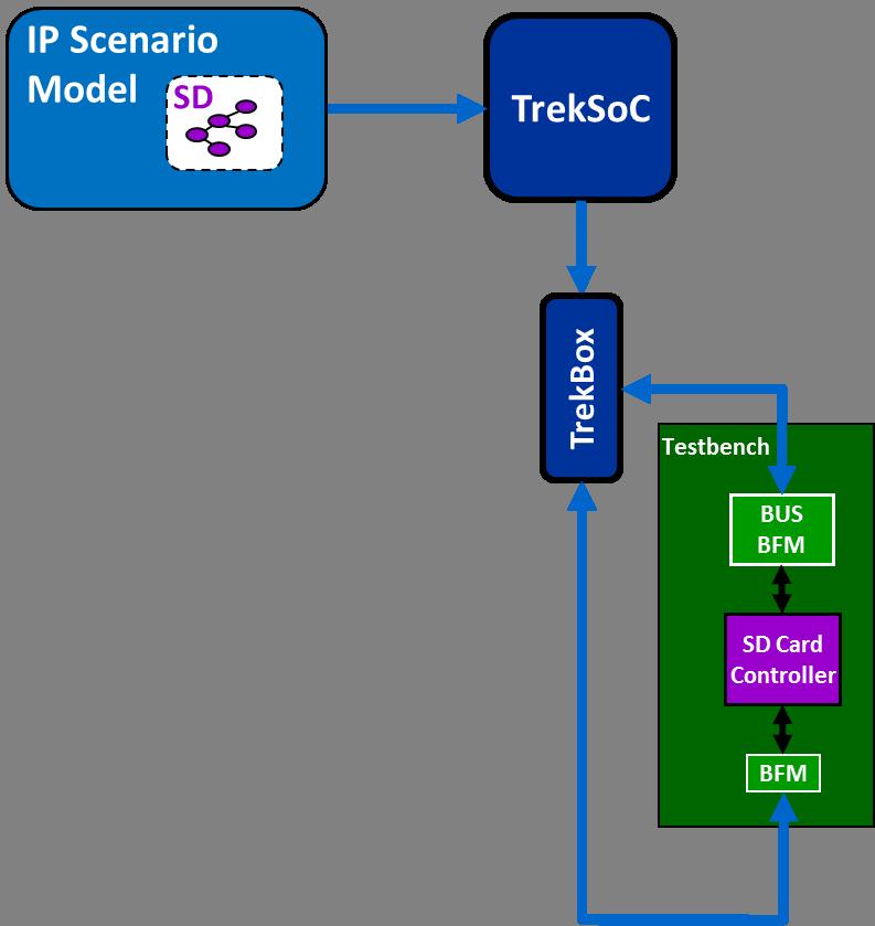 TrekSoC IP Flow